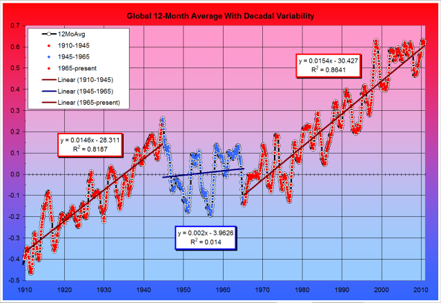 Temperature Fig. 3: NOAA 12-month Running Average Global Land and Ocean Temperature Anomalies 1910 to Present