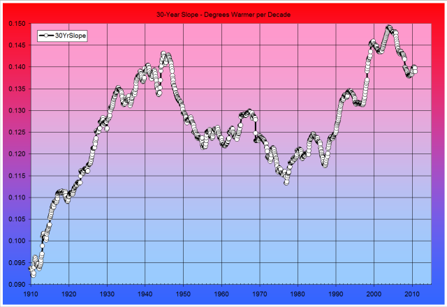 Temperature Fig. 6: 30-Year Slope - Degrees Warmer per Decade