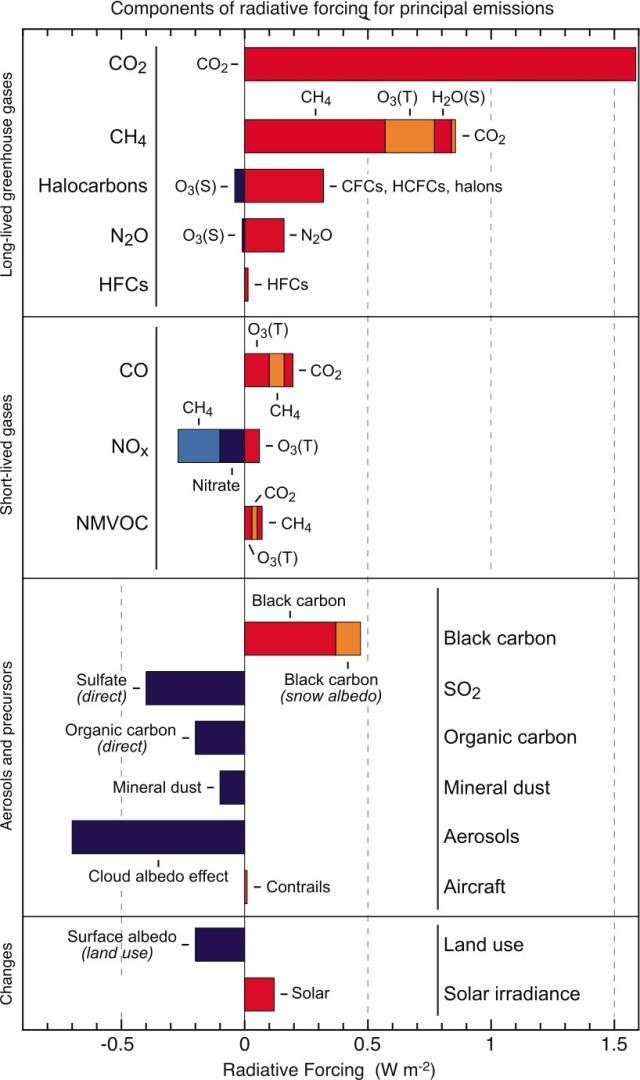 RF Fig. 1 IPCC WG1 CH02 Radiative Forcing 1750 - 2005