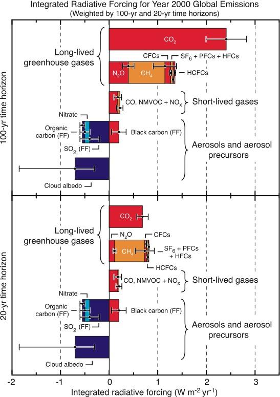 RF Fig. 2 IPCC WG1 CH02 Radiative Forcing 2000