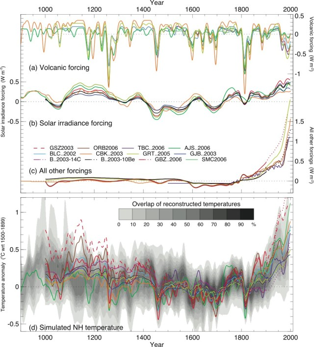 Paleo Fig. 1 IPCC WG1 CH06 Radiative Forcings and Temperatures
