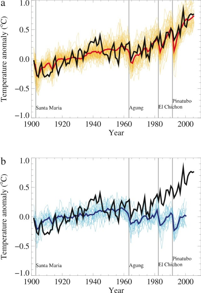 Models Fig. 1  IPCC WG1 CH09 Modelling Anthropogenic and Natural Forcings