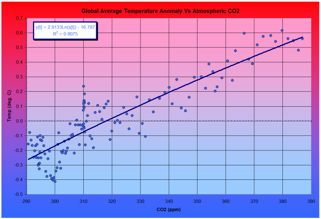 Greenhouse Fig. 4 Correlation between Temperature (Anomalies) and Atmospheric CO2
