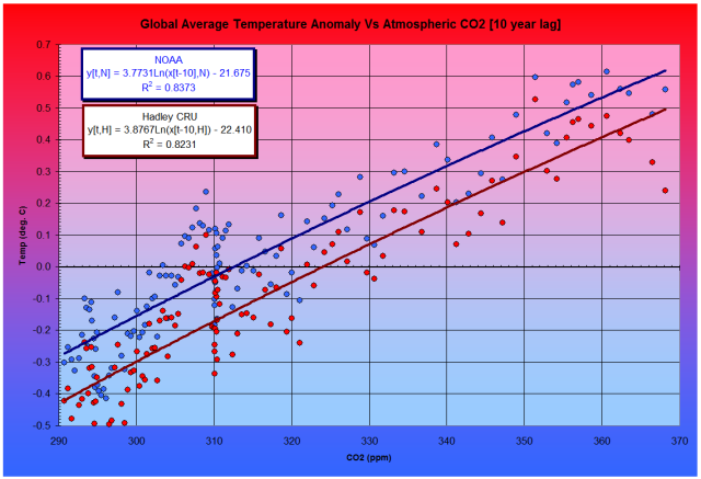 Greenhouse Fig. 5 Correlation between Temperature (Anomalies) and Atmospheric CO2 (including 10-year oceanic thermal inertia)