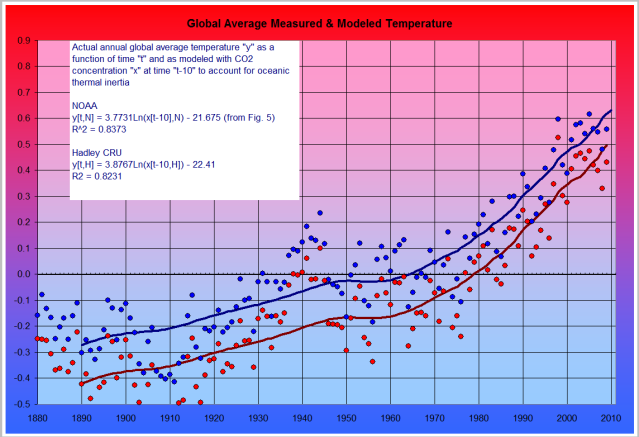 Greenhouse Fig. 6 Measured and Modeled Temperature