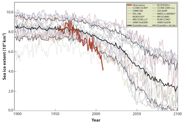 Ice Fig. 13. September sea ice extent: observations and model runs Time series of September Arctic sea ice extent determined using Intergovernmental Panel on Climate Change (IPCC) AR4 climate models. The model results are compared with observations (solid red line). The model ensemble mean is the solid black curve, with plus or minus one standard deviation shown by the dotted black curves. Adapted from Stroeve et al. (2007).