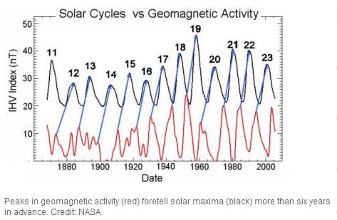 SolarCyclesVsGeomagneticActivity