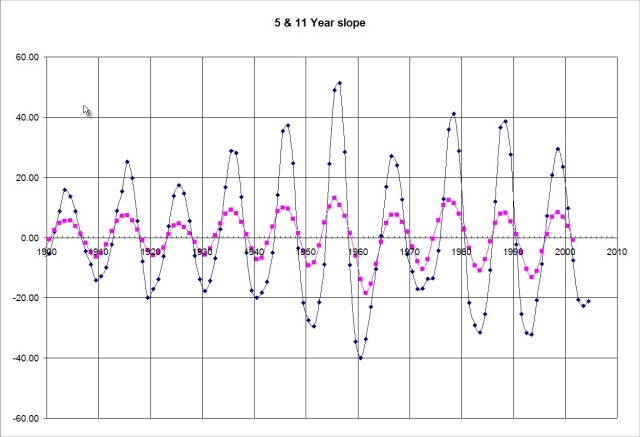 Sun Fig. 2 Sunspot rate of change (5 and 11 year slopes) 1900 - present