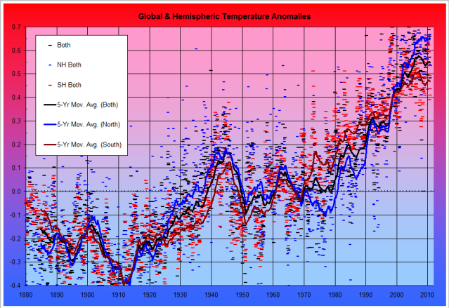 Temperature Fig. 1: NOAA Monthly Hemispheric and Global Temperature Anomalies 1880 to Present