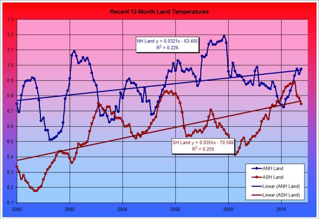 Temperature Fig. 11: NOAA Hemispheric Land Temperature Anomalies 2000 to Present