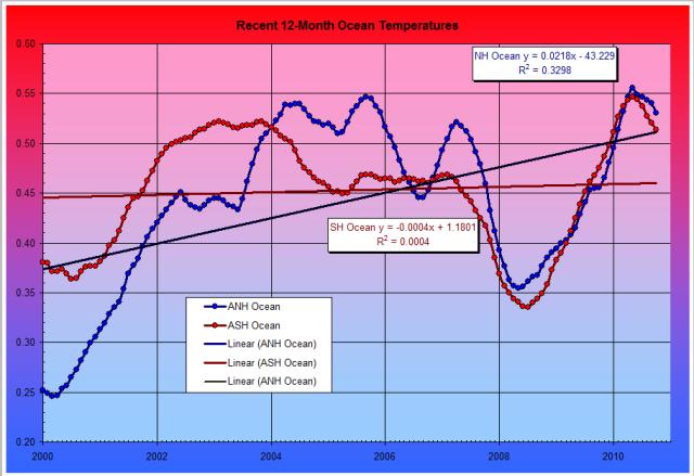 Temperature Fig. 12: NOAA Hemispheric Ocean Temperature Anomalies 2000 to Present