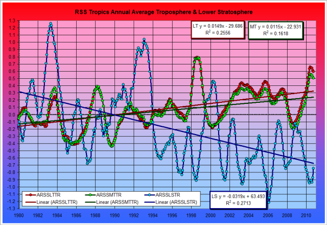 """Temperature Fig. 18b Tropics Tropospheric and Stratospheric - Monthly Trends Since 1980      Created 2009-03-14 in response to """"Eyes Wide Open"""" in Globe and Mail commentary as confirmation that greenhouse gas is causing both tropospheric warming and stratospheric cooling in the tropics"""