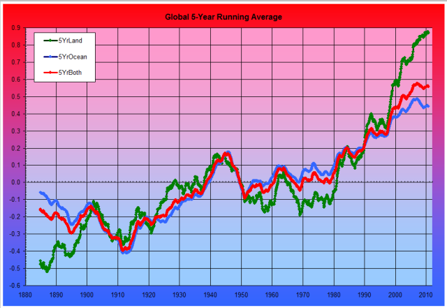 Temperature Fig. 2: NOAA 5-year Running Average Global Temperature Anomalies 1880 to Present
