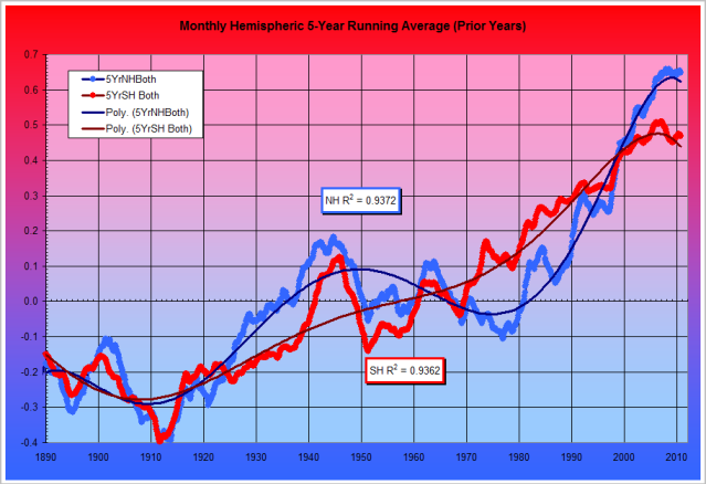 Temperature Fig. 25a: NOAA 5-year Running Average Hemispheric Temperature Anomalies 1880 to Present      This graph uses the same data as Fig. 25 but shows a monthly running 5-year average and the trend lines are a 6th-order polynomial least squares fit rather than a 4th-order polynomial.