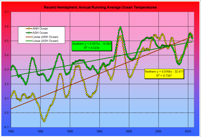 Temperature Fig. 26: Recent Hemispheric Ocean Temperatures - 12-month running average