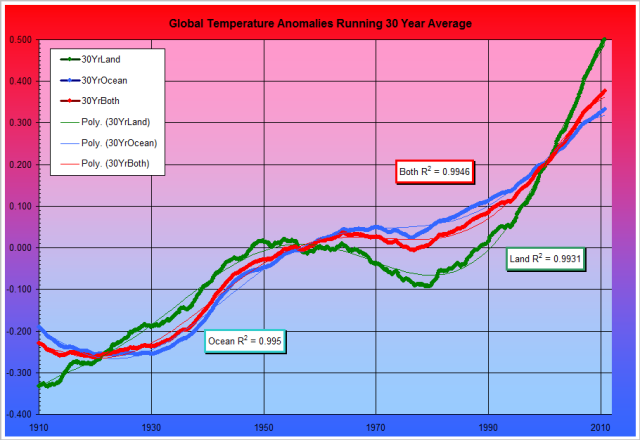 "Temperature Fig. 2a: NOAA 30-year Running Average Global Temperature Anomalies 1880 to Present      Land temperatures are green, ocean temperatures are blue and the combined values are red. These are month by month sliding averages of the preceding 30 years, the interval which the WMO uses to describe ""climate""."