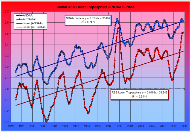 Temperature Fig. 8: NOAA Global Surface and RSS Lower Troposphere Temperature Anomalies 1980 to Present