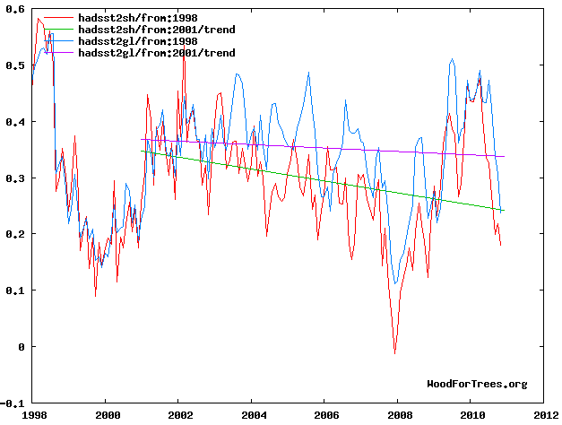 WFT Fig. 1: HADSST2sh and HADSST2gl from 1998 with trend from 2001