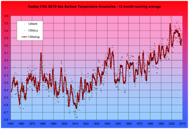 WFT Fig. 5: Hadley CRU Sea Surface Temperature Anomalies - 12-month running average