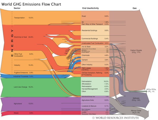 World greenhouse gas flow-chart