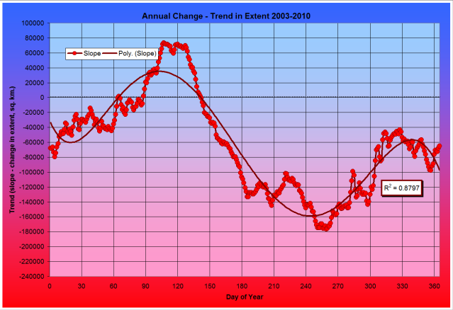 Ice Fig. 7a. Extent Trend 2003-2008 - Annual Change (sq. km.)