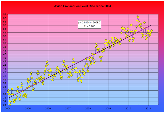 Aviso Envisat Sea Level Rise Since 2004
