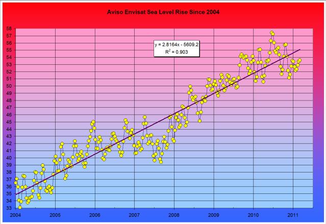 Aviso Envisat Sea Level Rise Since 2004