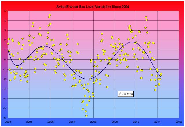 Aviso Envisat Variability Since 2004