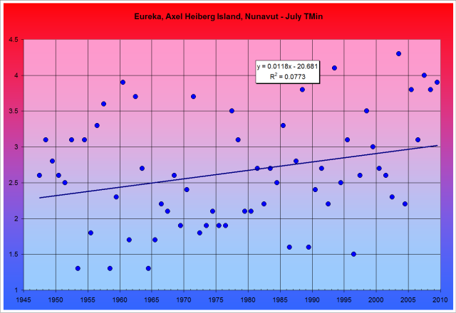 Eureka July TMin