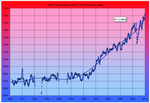 Manila Tide Gauge Sea Level 10-month Running Average