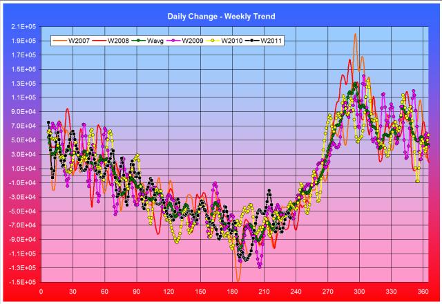 Ice Fig. 6. Average Daily Change