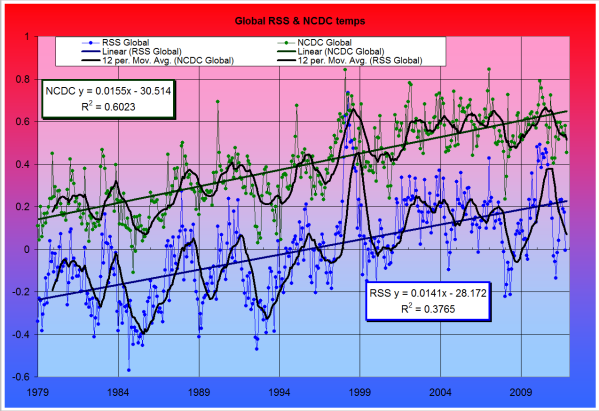 RSS and NCDC Global temperatures since 1979